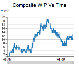 composite wip vs time template